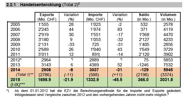 Handelsverkehr Schweiz-Russland, Quelle: SECO
