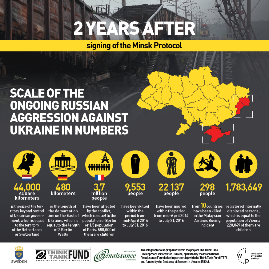 scale-of-the-ongoing-russian-aggression-against-ukraine-in-numbers