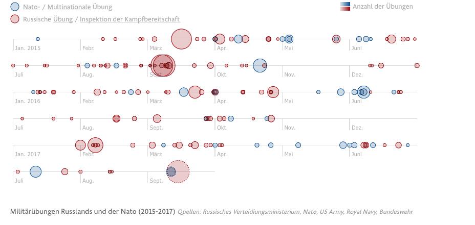 Militärübungen Russlands und der Nato (2015-2017)Quellen: Russisches Verteidiungsministerium, Nato, US Army, Royal Navy, Bundeswehr